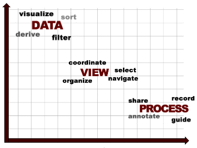 How e-learning research can benefit dataviz design